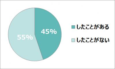 ふるさと納税活用度調査(OTONA SALONE倶楽部)
