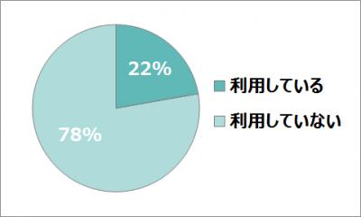 フリマアプリの利用実態・OTONA SALONE倶楽部調査